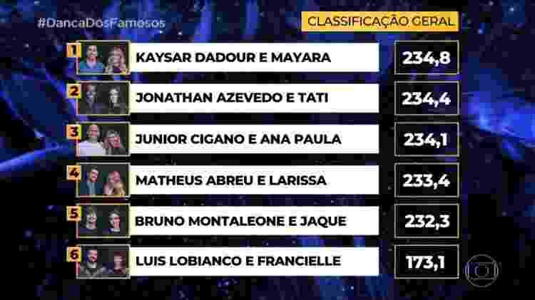 Classificação geral da Dança dos Famosos após a etapa rock - Reprodução/TV Globo - Reprodução/TV Globo