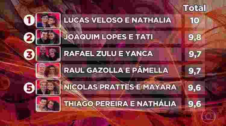 """Classificação do time masculino na """"Dança dos Famosos"""" - Reprodução / TV Globo - Reprodução / TV Globo"""