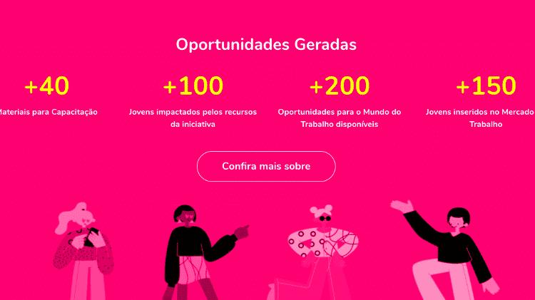 Oportunidades geradas no primeiro dia da iniciativa 1 milhão de oportunidades - Reprodução site 1Mio/Unicef - Reprodução site 1Mio/Unicef