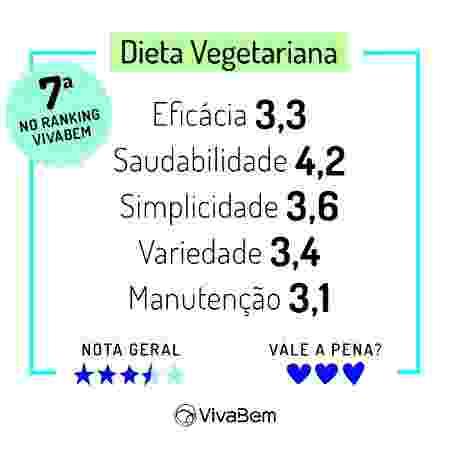 Ranking das Dietas 2020 Notas Dieta Vegetariana - Arte/UOL - Arte/UOL