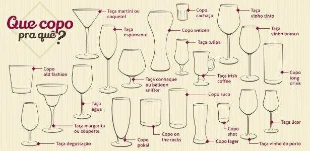 9e595ac31 Veja 21 tipos de copos e taças para diferentes bebidas - 26 06 2015 - UOL  Universa