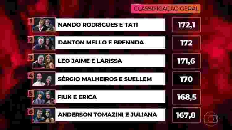 """Nando Rodrigues é o novo líder do grupo dos homens na """"Dança dos Famosos"""" - Reprodução/TV Globo - Reprodução/TV Globo"""