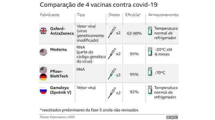 Vacinas, BBC - BBC - BBC