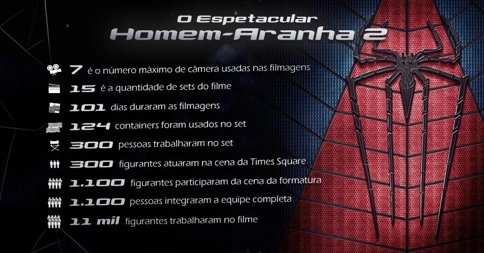 """Curiosidades da produção de """"O Espetacular Homem-Aranha 2"""""""