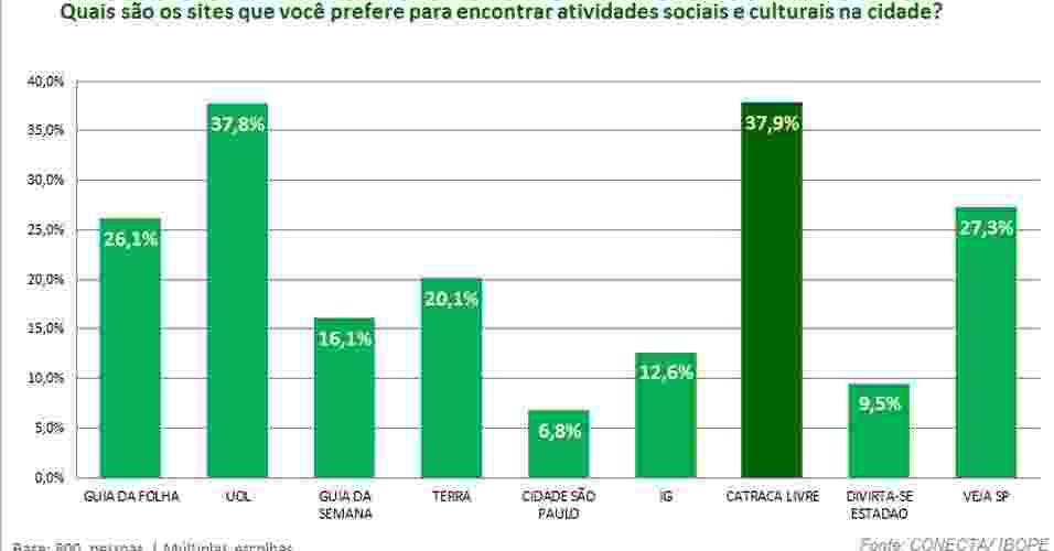 Pesquisa do Ibope revela hábitos culturais dos internautas de São Paulo - Reprodução