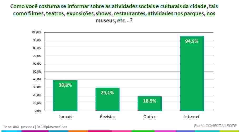 Pesquisa sobre os hábitos culturais dos internautas de São Paulo aponta que 94,9% utilizam a internet para consulta de atividades sociais e culturais - Reprodução