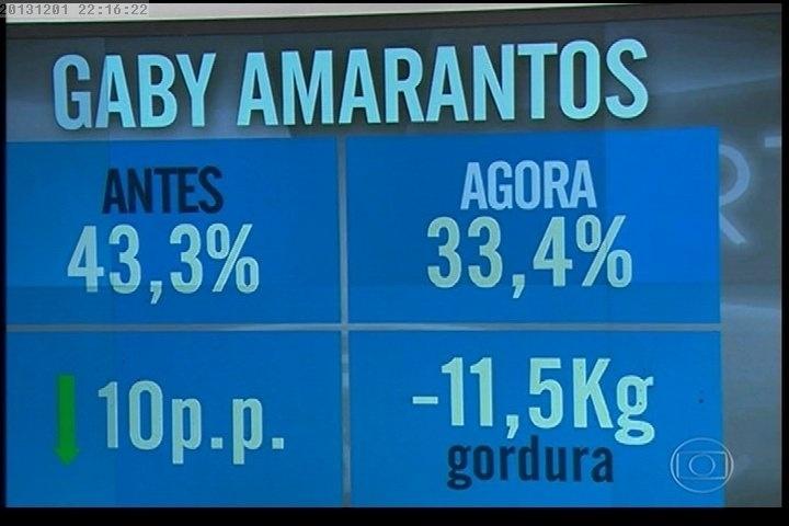 """01.dez.2013 - Quadro mostra o quanto Gaby Amarantos perdeu de peso e de gordura depois de sair do """"Medida Certa"""", do """"Fantástico"""""""