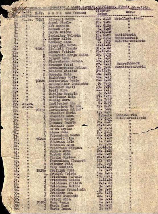 A VERDADEIRA LISTA - A lista de Schindler foi constantemente editada nos caóticos momentos finais da Guerra e cópias de algumas versões sobreviveram. Uma foi descoberta em meio a documentos de pesquisa em uma biblioteca de Sydney, na Austrália. Outra foi colocada à venda em um site de leilões na internet em 2013 por US$ 3 milhões, mas não recebeu ofertas