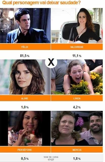 Félix é o personagem que mais vai deixar saudades e recebeu 81,5% dos votos