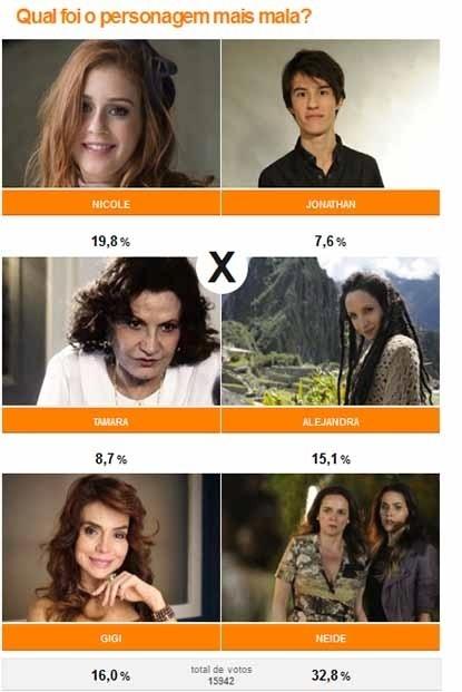 Neide (Sandra Corveloni) foi considerada a personagem mais mala com 32,8%