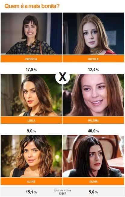 No núcleo feminino, a mocinha da trama, Paloma (Paolla Oliveira) ganhou como a mais bonita (40%) e melhor figurino (40,3%)