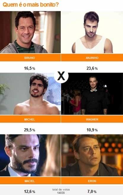 O sedutor Michel (Caio Castro) é considerado o mais bonito da novela com 29,5%
