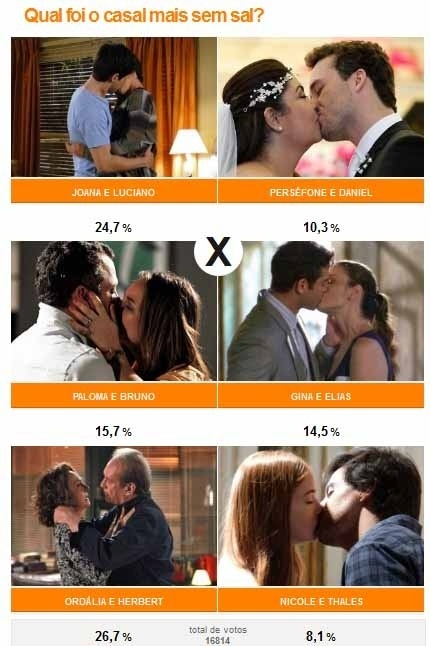 Ordália (Eliane Giardini) e Herbert (José Wilker) foram considerados o casal mais sem sal com 26,7%