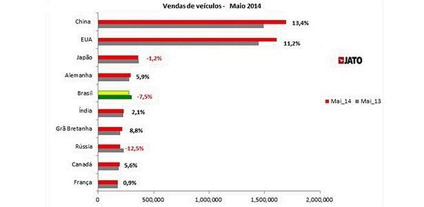 Brasil manteve quinta posição e ainda sofreu retração no último mês de maio 0ed8699d48