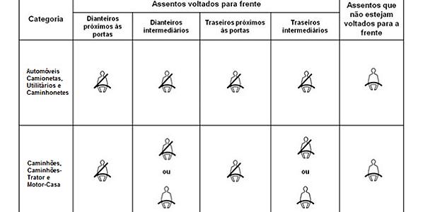 Regulamentação para cintos de segurança em carros novos vendidos no Brasil - Reprodução/Contran - Reprodução/Contran