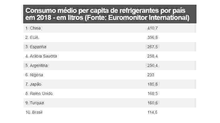 Tabela sobre refrigerantes - BBC - BBC