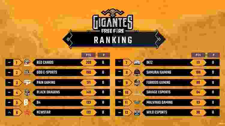 Tabela Gigantes - Divulgação/Garena - Divulgação/Garena