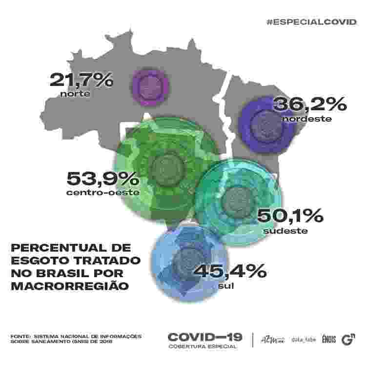 Gráfico para matéria sobre esgotos e coronavírus - data_labe - data_labe