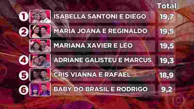 Isabella Santoni está no topo da lista - Reprodução/Globo - Reprodução/Globo