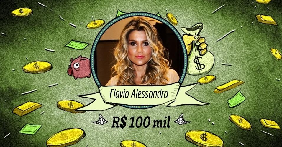 FLÁVIA ALESSANDRA: Boa atriz, bonita e já é experiente. Se saísse da Globo não ficaria nem uma semana desempregada, certamente. Seu salário também estaria nessa faixa dos R$ 100 mil quando está no ar (e uns R$ 75 mil quando fora das novelas). Nada mal
