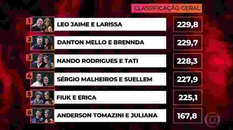 """Classificação da """"Dança dos Famosos"""" - Reprodução/Globo - Reprodução/Globo"""