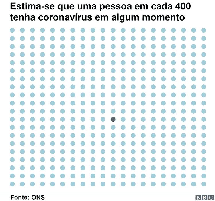 Estima-se que uma pessoa em cada 400 tenha coronavírus em algum momento - BBC - BBC
