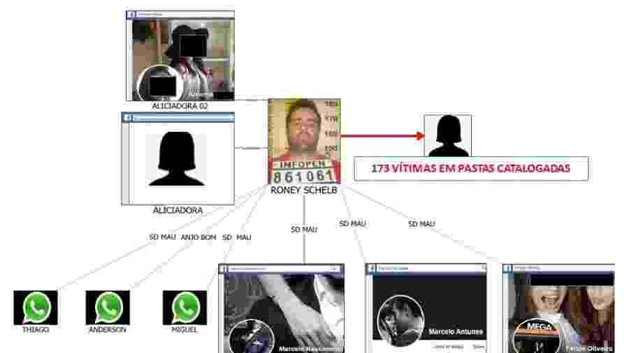Roney Shelb é suspeito de usar perfis falsos nas redes sociais; 96 vítimas foram contabilizadas, mas número pode chegar a quase 180 - Polícia Civil de Minas Gerais/Divulgação