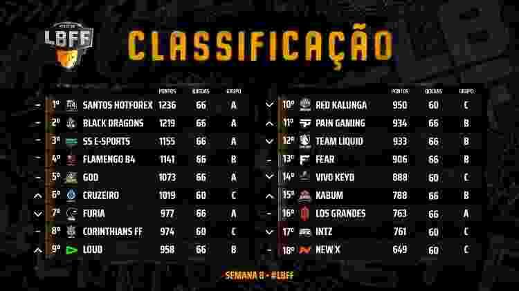 Free Fire Classificação LBFF Semana 8 - Divulgação/Garena - Divulgação/Garena