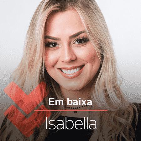 Isabella em baixa - Arte/UOL - Arte/UOL
