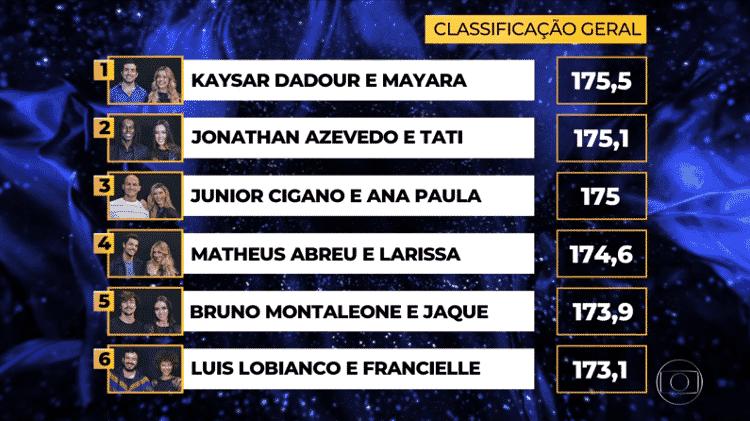 Classificação dança dos famosos 29-09 homens - Reprodução/Globoplay - Reprodução/Globoplay