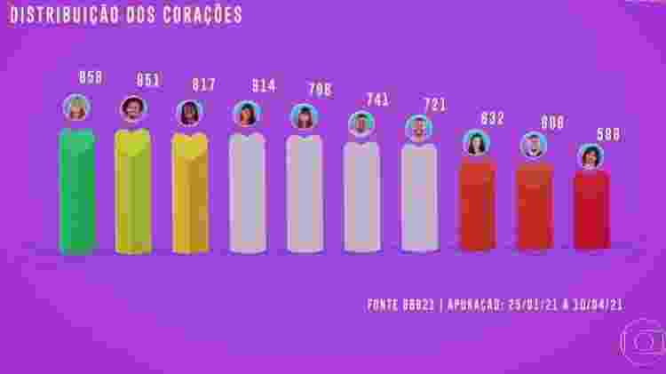 BBB 21: Total de emojis de corações distribuídos no queridômetro - Reprodução/ Globoplay - Reprodução/ Globoplay