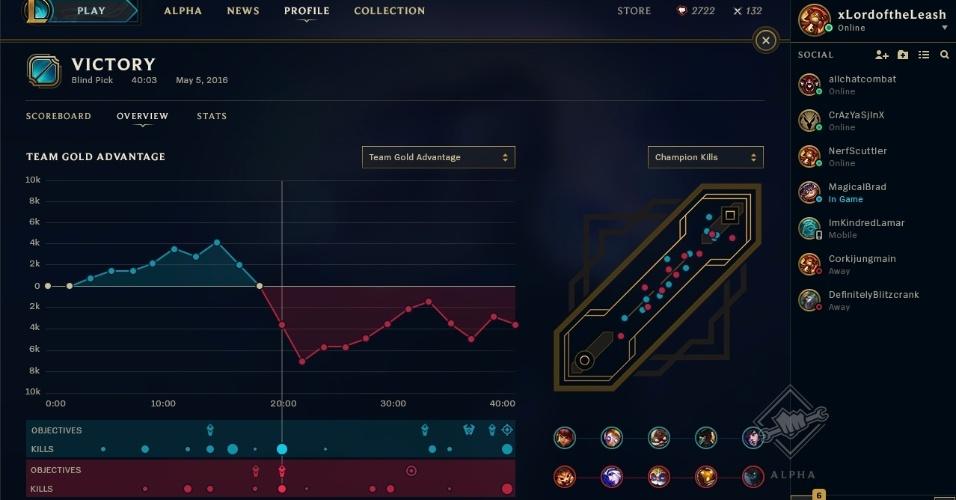 A página de resultados vai mostrar o ponto de calor das lutas e também os gráficos de ouro de cada time