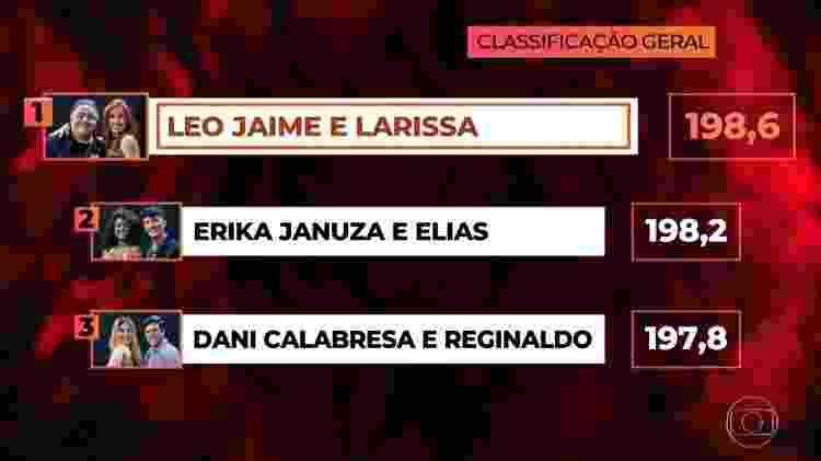 """Classificação final da """"Dança dos Famosos"""" 2018 - Reprodução/TV Globo - Reprodução/TV Globo"""