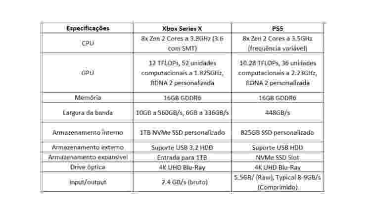 Comparação das especificações do PS5 com o Xbox Series X - Reprodução