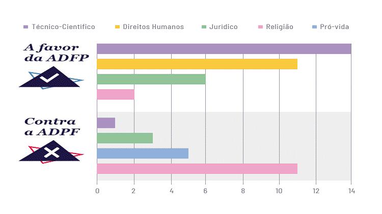 Composição da audiência por argumentos e áreas - Arte/UOL - Arte/UOL