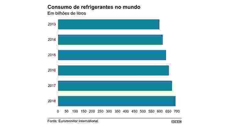 Grafico sobre refrigerante da BBC - BBC - BBC