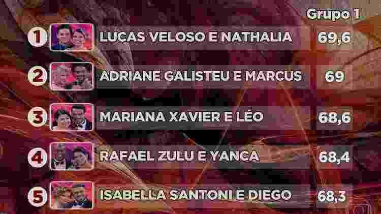 Luvas Veloso e Nathaçia Melo na primeira colocação da dança - Reprodução/TV Globo  - Reprodução/TV Globo