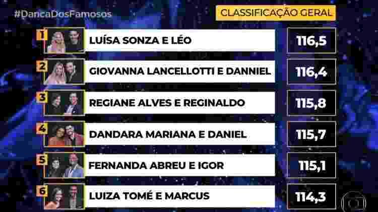 Classificação final da segunda noite da Dança - Reprodução/Globo