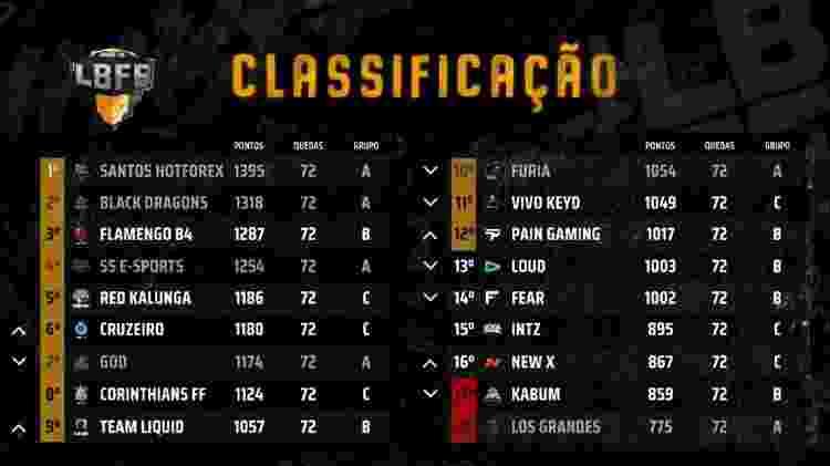 LBFF Free Fire Classificação Semana 9 - Divulgação/Garena - Divulgação/Garena