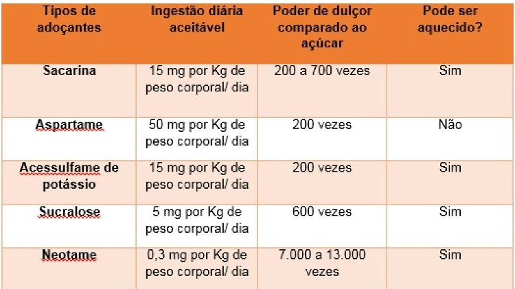 Fonte: Sociedade Brasileira de Diabetes. Adaptado de: Food and Drug Administration, 2015; CUPPARI, Lilian et al., 2015; ROSS et al, 2016.