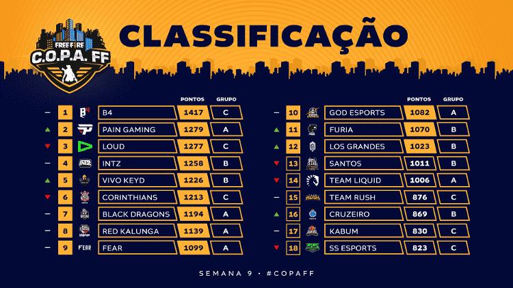 Tabela FF 9 - Divulgação/Garena - Divulgação/Garena