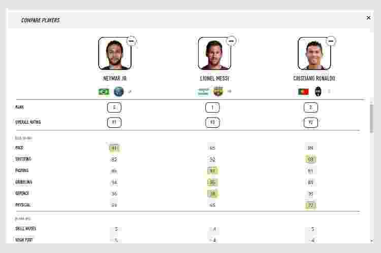 Neymar Score - Reprodução/EA.com - Reprodução/EA.com