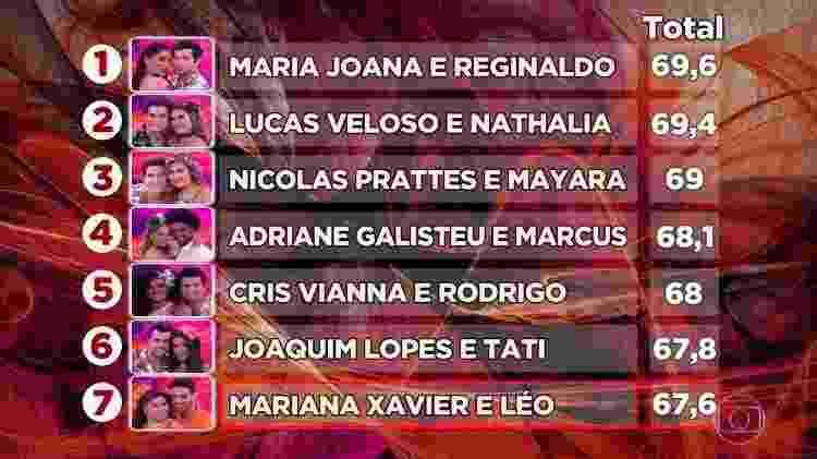 Maria Joana e seu parceiro Reginaldo lideram a classificação da competição. A dupla é seguida de perto por Lucas Veloso e Nathalia - Reprodução/TV Globo - Reprodução/TV Globo
