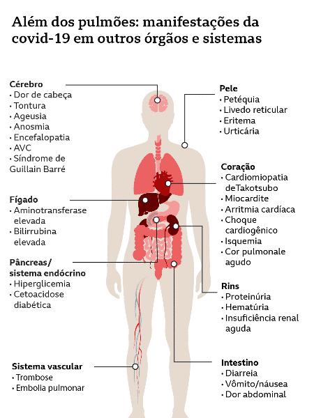 Manifestações da covid-19 em outros órgãos e sistemas - da BBC - BBC - BBC