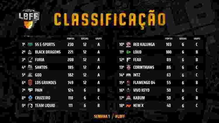 LBFF 3º Spli Tabela Semana 1 dia 2 - Divulgação/Garena - Divulgação/Garena