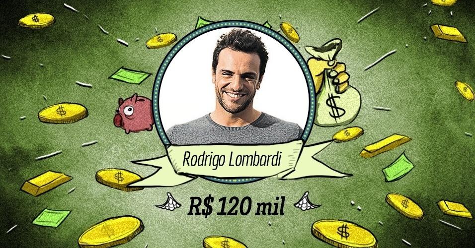"""RODRIGO LOMBARDI: Outro exemplo do """"segundo nível"""" (em cachê, claro) da Globo, também na faixa dos R$ 120 mil mensais. Nada mal pois Rodrigo é bastante requisitado para comerciais e eventos, e em alguns meses deve ganhar o dobro graças a isso"""