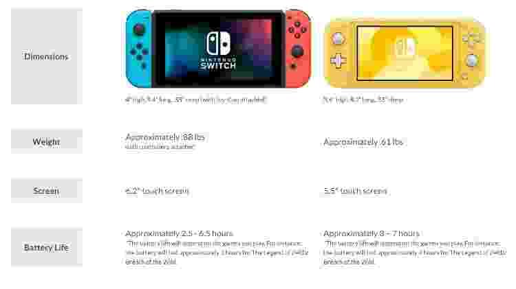 Comparação no site da Nintendo entre o Switch original e a versão Lite - Reprodução