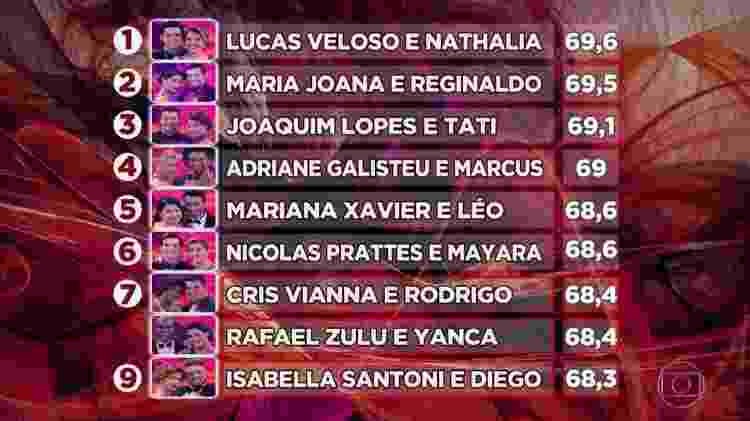 """Classificação da """"Dança dos Famosos"""" após a etapa foxtrote - Reprodução/TV Globo - Reprodução/TV Globo"""