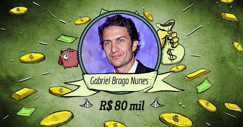 GABRIEL BRAGA NUNES: Ele tem fama de difícil, mas seu talento é inegável. Por incrível que pareça, foi preciso que saísse da Globo e passasse um tempo na Record para que fosse realmente reconhecido e recontratado por um salário que, estima-se, esteja na faixa dos R$ 80 mil a R$ 100 mil