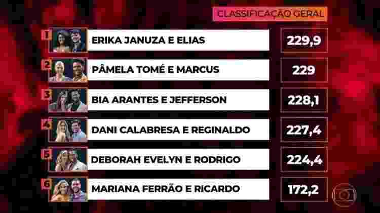 """Classificação da """"Dança dos Famosos"""" - Reprodução/TV Globo - Reprodução/TV Globo"""